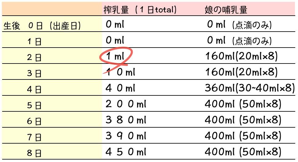 母乳量の推移の表。出産0日目は0ml、1日目も0ml、2日目は1mlと少し出るようになり、3日目10ml、4日目40ml、5日目200ml、6日目380mlと6日目に娘の飲む量と釣り合うようになった。
