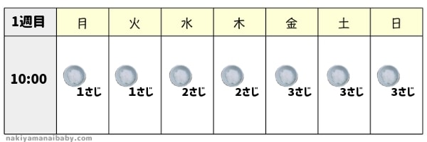 離乳食初期1ヶ月目の献立<1週目> おかゆスタート!