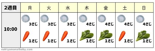 離乳食初期1ヶ月目の献立<2週目> 野菜スタート!