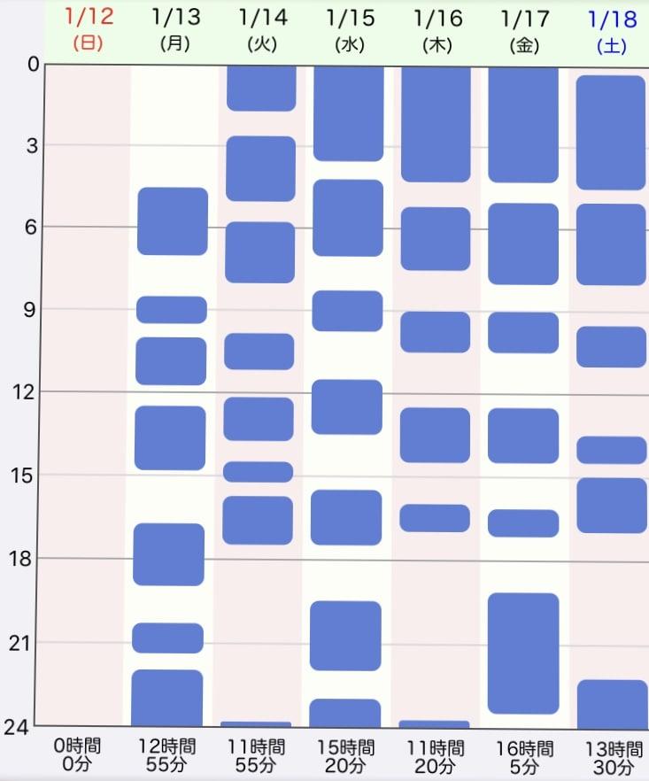 ジーナ式、2週目の生活リズム、睡眠時間の表