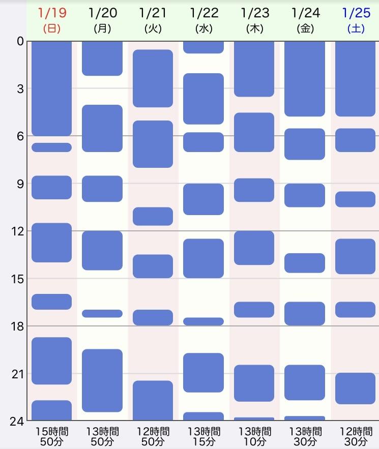ジーナ式、生後3週目の生活リズム、睡眠時間の表