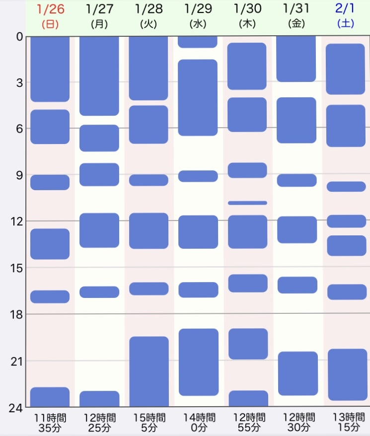 ジーナ式、生後4週目の生活リズム、睡眠時間の表