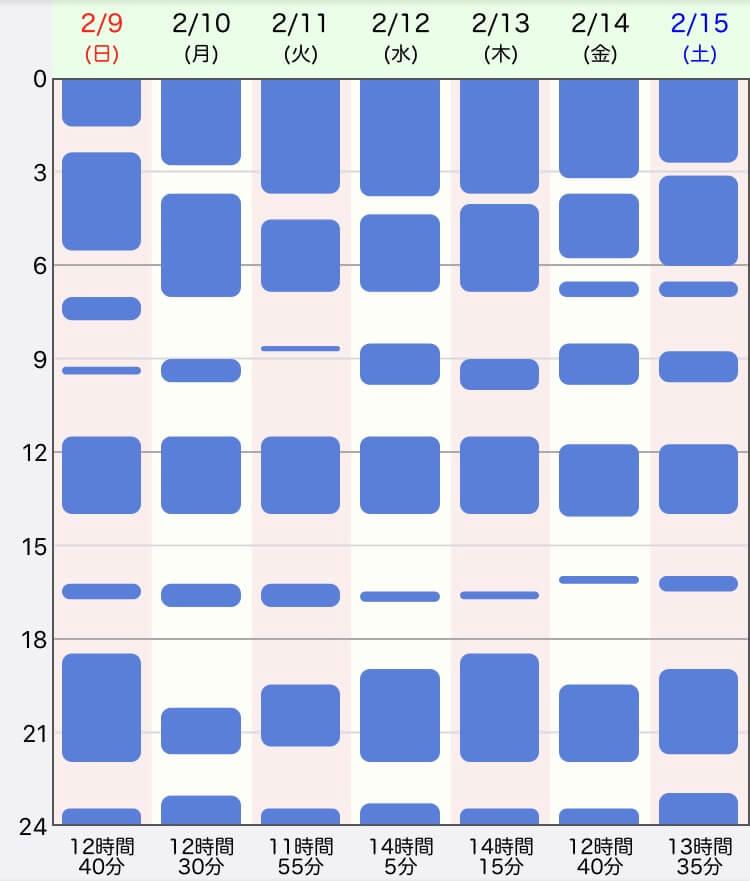ジーナ式、生後6週目の生活リズム、睡眠時間の表