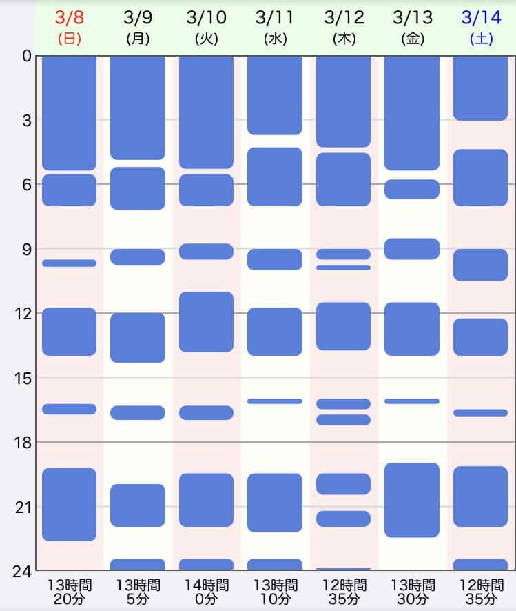 ジーナ式、生後8週目の生活リズム、睡眠時間の表