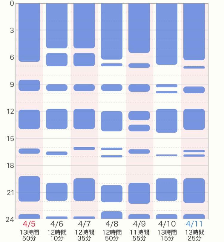 ジーナ式、生後3~4ヶ月目の生活リズム、睡眠時間の表