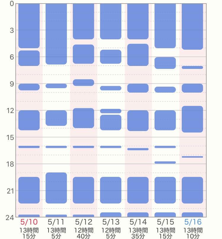 ジーナ式、生後4~6ヶ月目の生活リズム、睡眠時間の表
